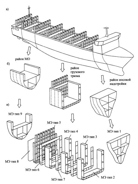Схема дискретизации корпуса